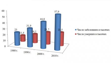Общая картина снижения смертности от рака молочной железы